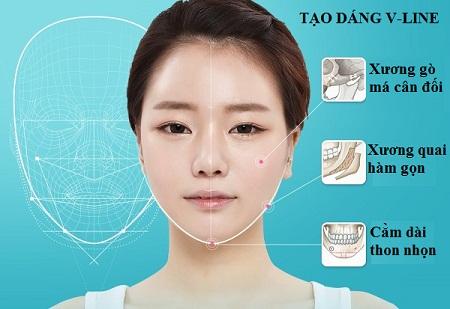 Thẩm mỹ khuôn mặt V-line 3D có ưu điểm gì?
